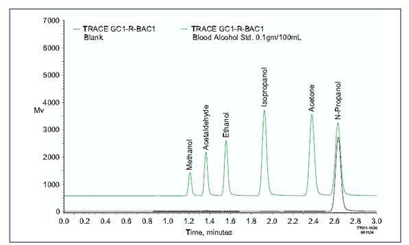 gas chromatography