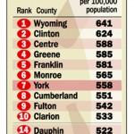 Pennsylvania DUI Arrest Statistics