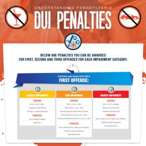 Permalink to Pennsylvania DUI Penalties [Infographic]